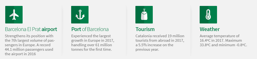 Barcelona El Prat airport: strengthens its position with the 7th largest volume of passengers in Europe. A record 44.1 million passengers used the airport in 2016. Port of Barcelona: experienced the largest growth in Europe in 2017, handling over 61 million tonnes for the first time. Tourism: Catalonia received 19 million tourists from abroad in 2017, a 5.5% increase on the previous year. Weather: Average temperature of 16.4ºC in 2017. Maximum 33.8ºC and minimum -0.8ºC.
