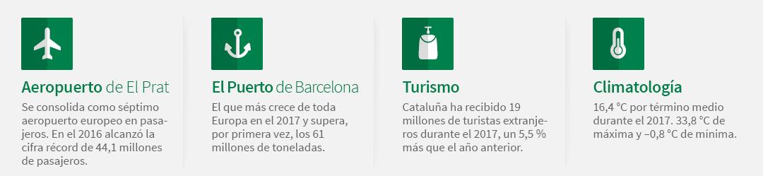 Aeropuerto de El Prat: se consolida como séptimo aeropuerto europeo en pasajeros. En el 2016 alcanzó la cifra récord de 44,1 millones de pasajeros. El puerto de Barcelona: el que más crece de toda Europa en el 2017 y supera, por primera vez, los 61 millones de toneladas. Turismo: Cataluña ha recibido 19 millones de turistas extranjeros durante el 2017, un 5,5 % más que el año anterior. Climatología: 16,4 °C por término medio durante el 2017. 33,8 °C de máxima y –0,8 °C de mínima.