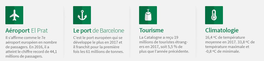 Aéroport El Prat : Il s'affirme comme le 7e aéroport européen en nombre de passagers. En 2016, il a atteint le chiffre record de 44,1 millions de passagers. Le port de Barcelone : c'est le port européen qui se développe le plus en 2017 et il franchit pour la première fois les 61 millions de tonnes. Tourisme : La Catalogne a reçu 19 millions de touristes étrangers en 2017, soit 5,5 % de plus que l'année précédente. Climatologie : 16,4 ºC de température moyenne en 2017. 33,8 ºC de température maximale et -0,8