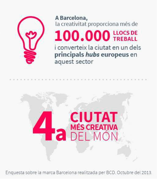 Barcelona Capital Creativa
