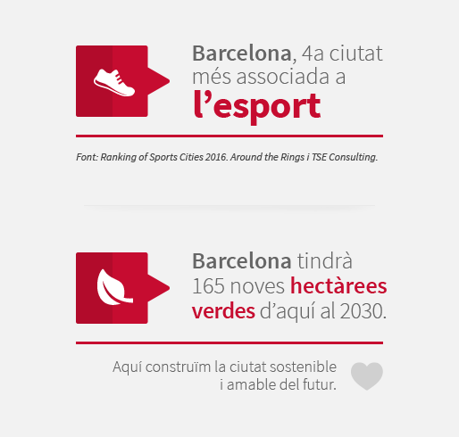 Barcelona, 4a ciutat més associada a l'esport. Barcelona tindrà 165 noves hectàrees verdes d'aquí al 2030. Aquí construïm la ciutat sostenible i amable del futur.