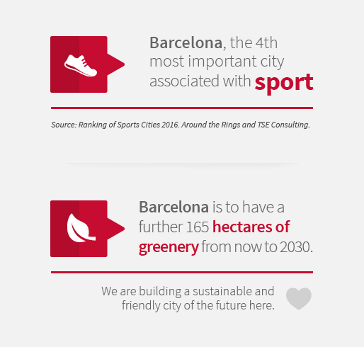 Barcelona, the 4th most important city associated with sport. Barcelona is to have a further 165 hectares of greenery from now to 2030. We are building a sustainable and friendly city of the future here.