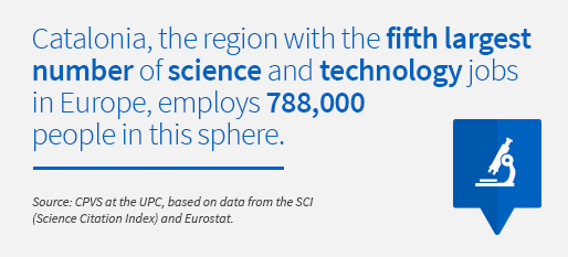 Catalonia, the region with the fifth largest number of science and technology jobs in Europe, employs 788,000 people in this sphere. Source: CPVS at the UPC, based on data from the SCI (Science Citation Index) and Eurostat.