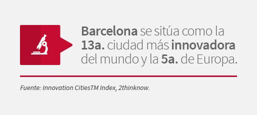 Barcelona se sitúa como la decimotercera ciudad más innovadora del mundo y la quinta de Europa. Fuente: Innovation CitiesTM Index, 2thinknow.