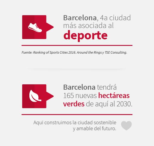 Barcelona, cuarta ciudad más asociada al deporte. Barcelona tendrá 165 nuevas hectáreas verdes de aquí al 2030. Aquí construimos la ciudad sostenible y amable del futuro.
