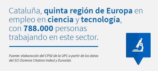 Cataluña, quinta región de Europa en empleo en ciencia y tecnología, con 788.000 personas trabajando en este sector. Fuente: elaboración del CPSV de la UPC a partir de los datos del SCI (Science Citation Index) y Eurostat.