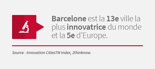 Barcelone est la 13e ville la plus innovatrice du monde et la 5e d'Europe. Source : Innovation CitiesTM Index, 2thinknow.