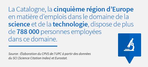 La Catalogne, la cinquième région d'Europe en matière d'emplois dans le domaine de la science et de la technologie, dispose de plus de 788 000 personnes employées dans ce domaine. Source : Élaboration du CPVS de l'UPC à partir des données du SCI (Science Citation Index) et Eurostat.