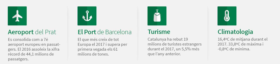 Aeroport del Prat: es consolida com a 7è aeroport europeu en passatgers. El 2016 assoleix la xifra rècord de 44,1 milions de passatgers. El Port de Barcelona: el que més creix de tot Europa el 2017 i supera per primera vegada els 61 milions de tones. Turisme: Catalunya ha rebut 19 milions de turistes estrangers durant el 2017, un 5,5% més que l'any anterior. Climatologia: 16,4ºC de mitjana durant el 2017. 33,8ºC de màxima i -0,8ºC de mínima.