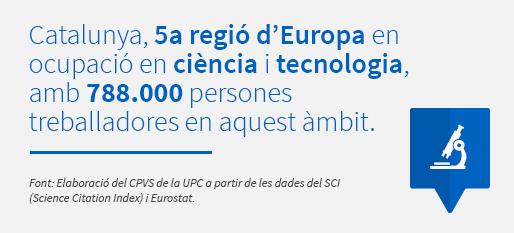 Catalunya, 5a regió d'Europa en ocupació en ciència i tecnologia, amb 788.000 persones treballadores en aquest àmbit. Font: Elaboració del CPVS de la UPC a partir de les dades del SCI (Science Citation Index) i Eurostat.