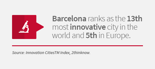 Barcelona ranks as the 13th most innovative city in the world and 5th in Europe. Source: Innovation CitiesTM Index, 2thinknow.