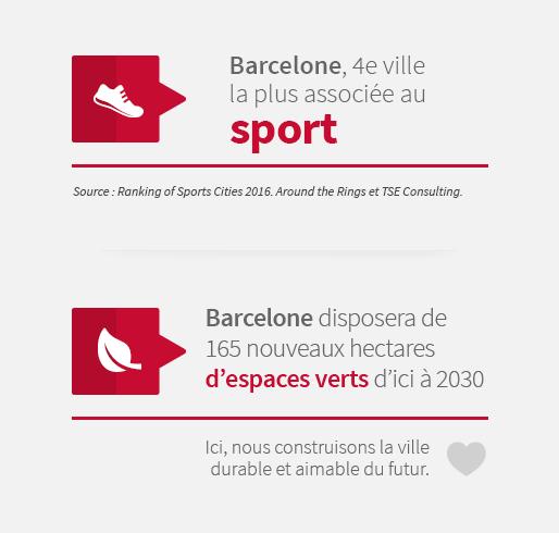 Barcelone, 4e ville la plus associée au sport. Barcelone disposera de 165 nouveaux hectares d'espaces verts d'ici à 2030. Ici, nous construisons la ville durable et aimable du futur.